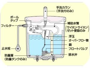 1トイレタンク構造